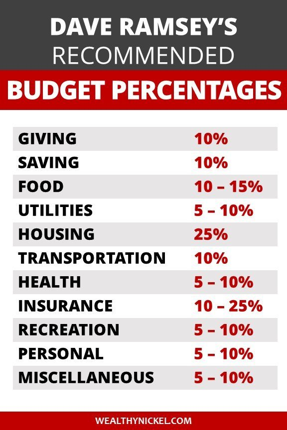 Dave Ramsey budget percentages by household budget category list