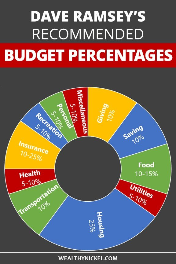 Dave Ramsey budget percentages by household budget category pie chart
