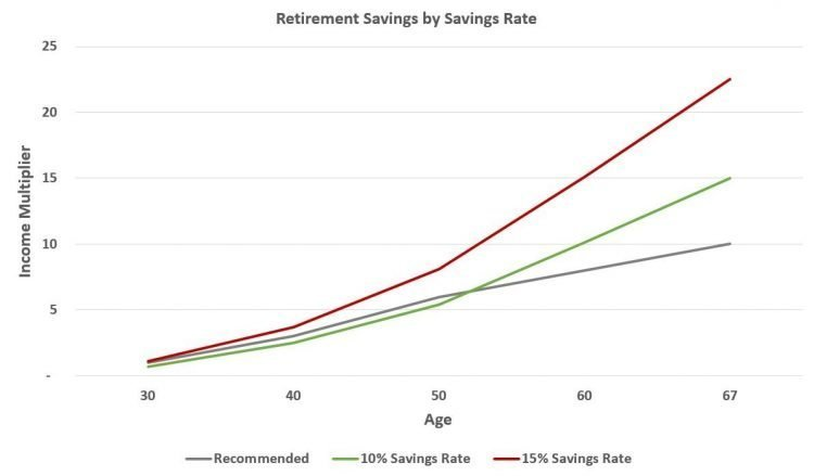Recommended retirement savings by age and savings rate chart