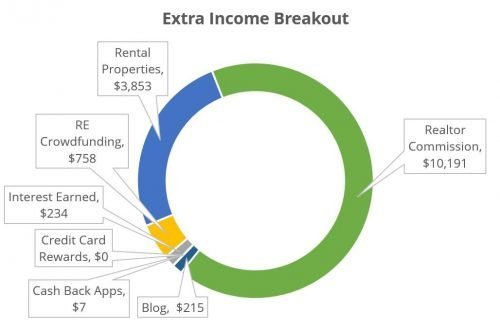 Side hustle income breakout by category chart