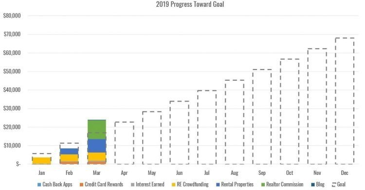 Side hustle income report progress chart