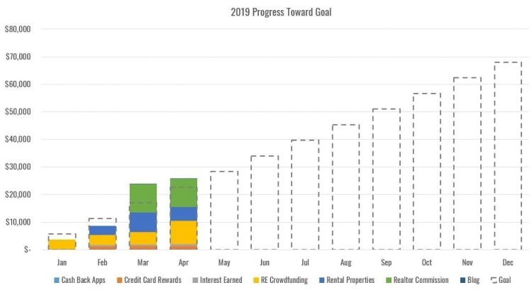 extra income report annual goal chart