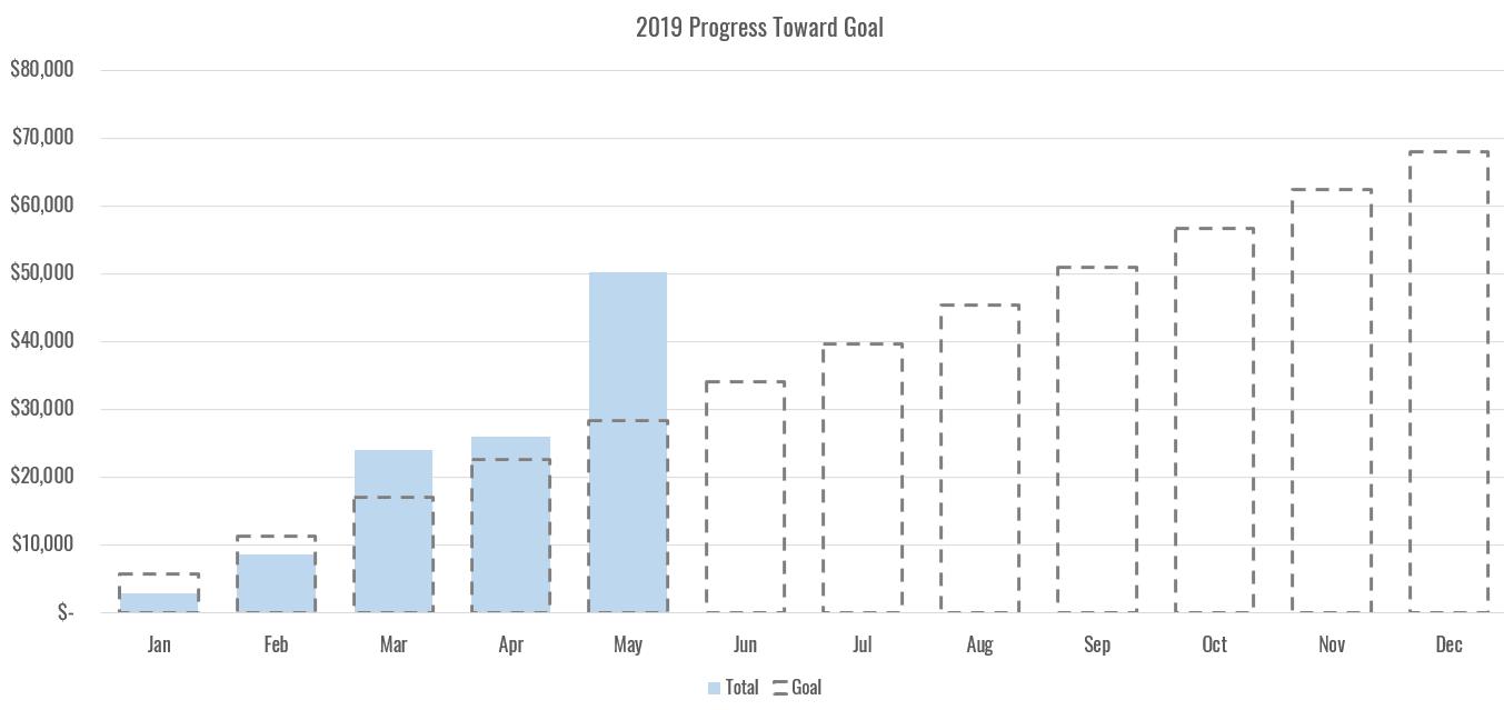 Extra Income Report progress chart