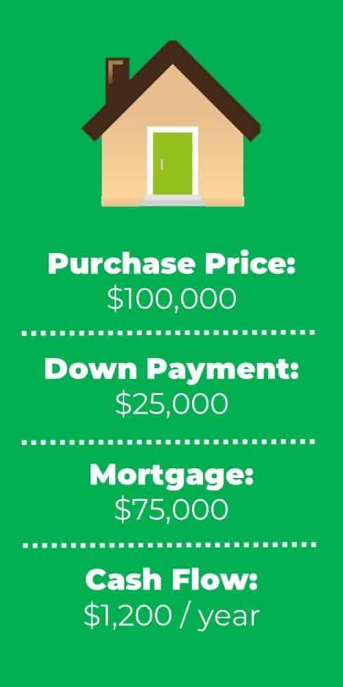 return on equity rental property