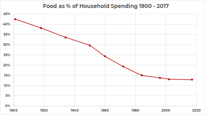 historical spending on food from 1900 - 2017