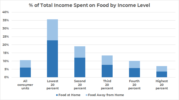 how much should i spend on groceries by income level
