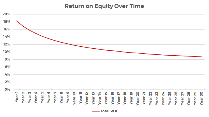 total return on equity real estate over time