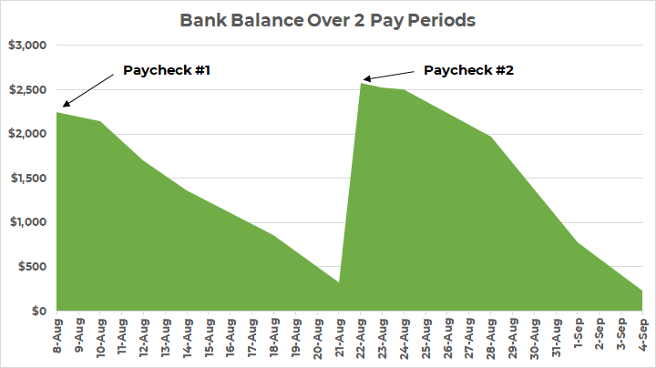 paycheck budget graph